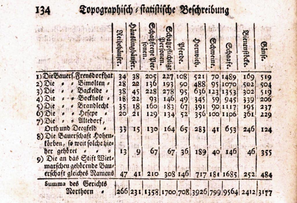 tabelle_3_s_134_vorlage